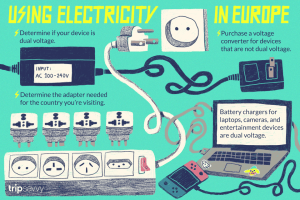 How to Use Power Sockets in Europe