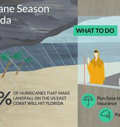 recent hurricanes in florida [ 1500 x 1000 Pixel ]
