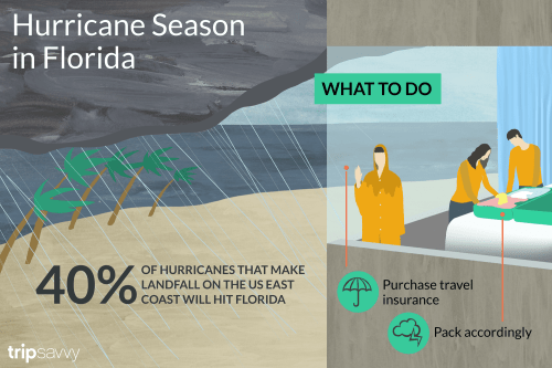 small resolution of recent hurricanes in florida