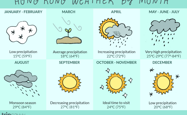 Weather In Hong Kong For Every Month
