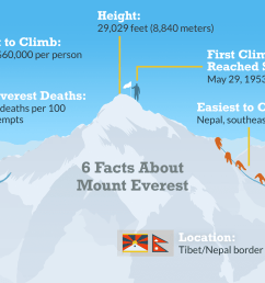 facts about mount everest [ 1500 x 1000 Pixel ]