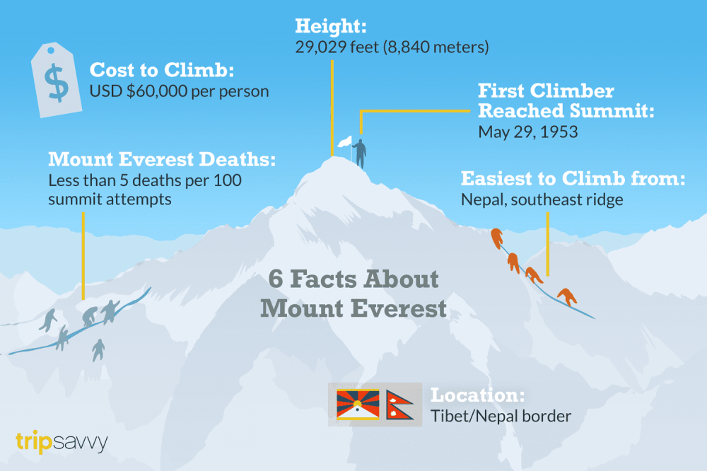 medium resolution of facts about mount everest
