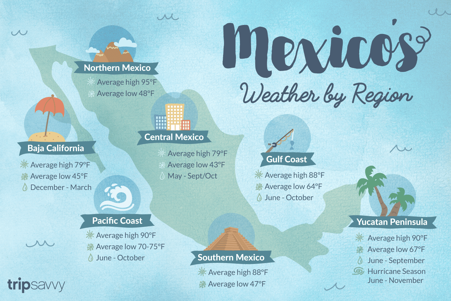 Weather In Mexico Climate Seasons And Temperatures