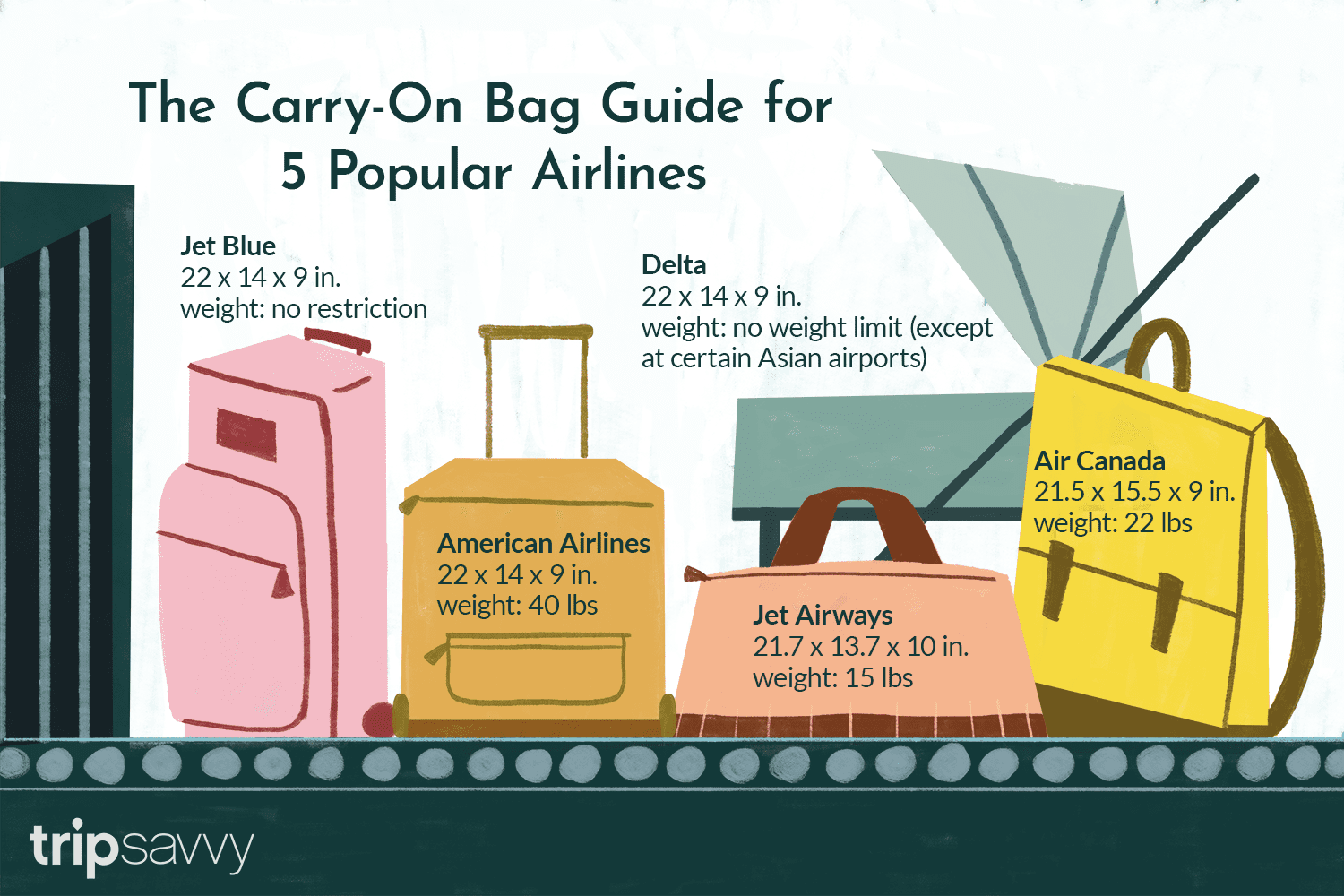 CarryOn Bags Size and Weight Limits and Allowances