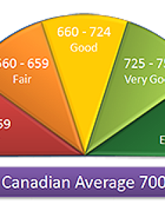 In canada the highest credit score is points an average of calculation standard equifax and transunion not same also canadian basics  how to acquire improve rh tripwinego