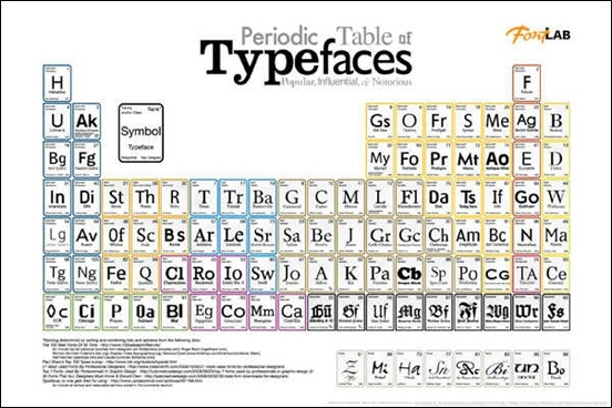 periodic-table-of-typefaces