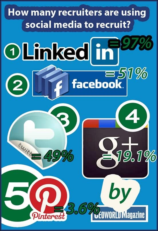 how-many-recruiters-adopting-social-media-into-thier-recruitment-process