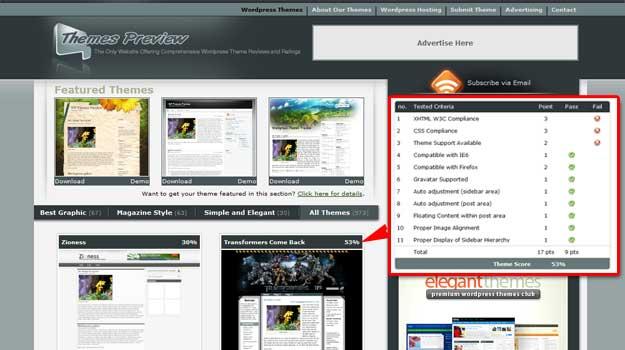 sites dedicated to wordpress themes