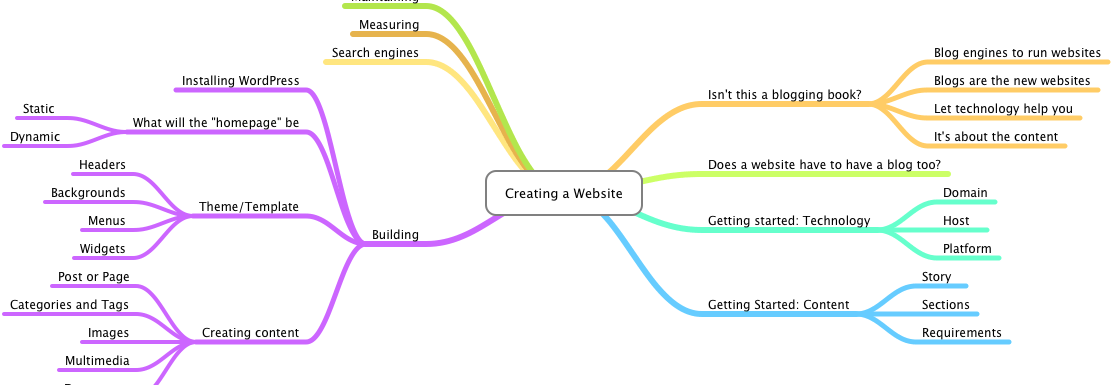 Monday Tip: Easy Outlines with Mind Maps