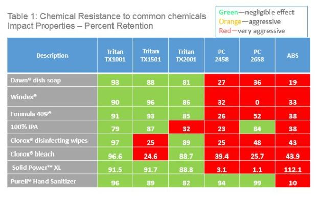 Table 1 Shows The Results Of Compatibility Tests Measuring Impact Properties Retained After Contact With Common Products