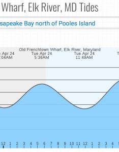 Tide chart also triton marina cecil county md boat yacht sales chesapeake bay rh tritonmarina