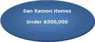 San Ramon Homes Listed for under $500,000