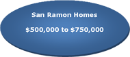 San Ramon real estate between $500,000 to $750,000