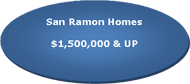 Active San Ramon homes priced over $1,500,000