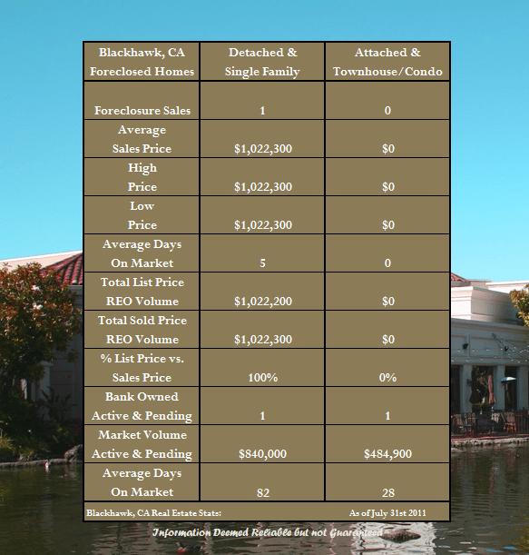 Foreclosures in Blackhawk