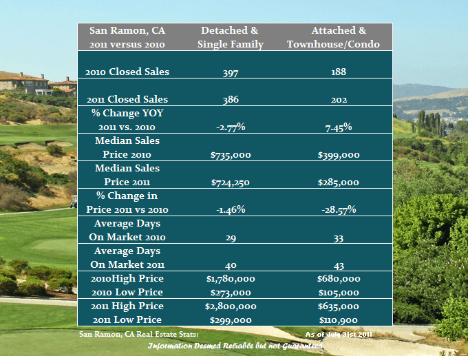 San Ramon Real Estate Market Performance