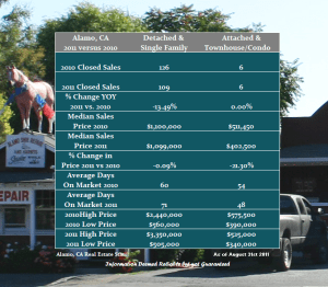 Alamo Real Estate Market Year Over Year Report through August