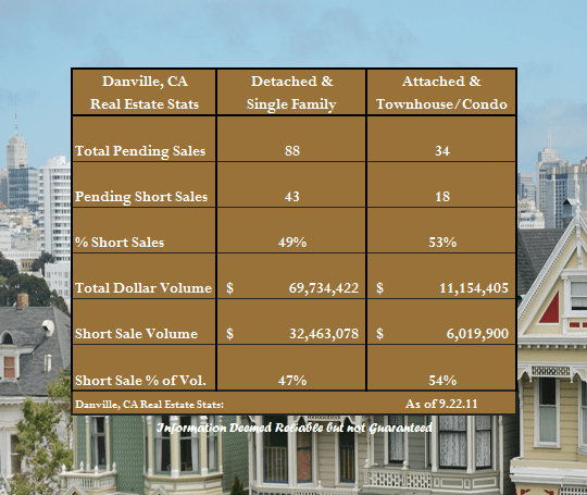 Short Sales in Danville
