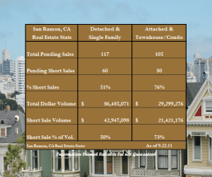 Short Sale Concentration in San Ramon as of 9.22.11
