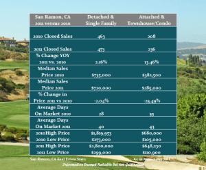 San Ramon housing stats for 2011 vs 2010