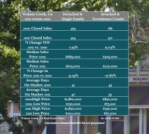Walnut Creek Real Estate Report 2011 vs 2010 through October