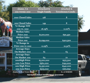 Year over Year Real Estate Performance for Alamo