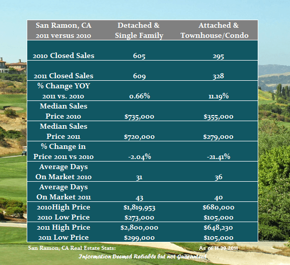 San Ramon real estate market comparison