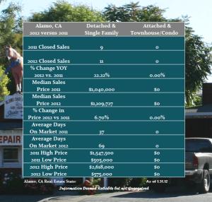 Alamo Real Estate stats