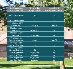 January Real Estate Update for Blackhawk Country Club