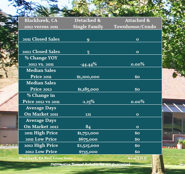 Real estate performance in Blackhawk