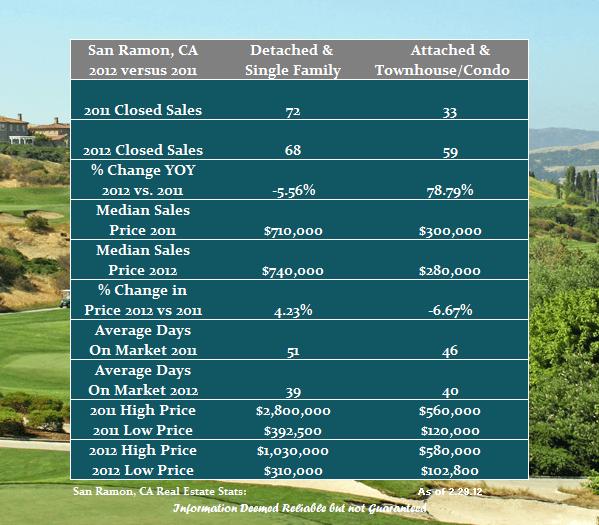 San Ramon Real Estate Update