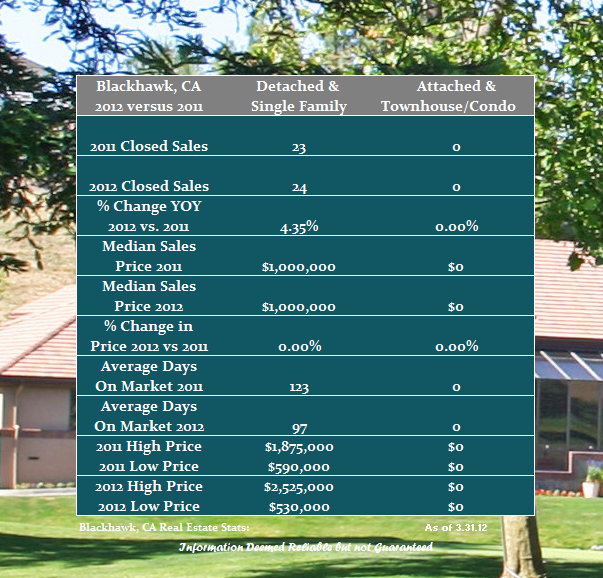 Blackhawk Country Club Real Estate Prices