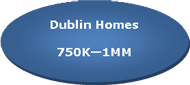 Dublin Homes for Sale Between $750,000 and $1,000,000