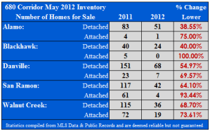 Tri-Valley Real Estate Inventory