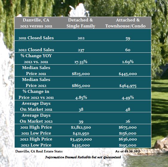 Home Sales in Danville CA