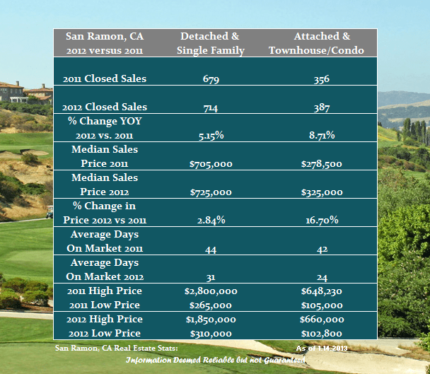 San Ramon Real Estate Market Watch
