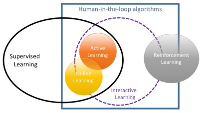 Relationship between super- vised, interactive machine learning, and human-in-the-loop algorithms.
