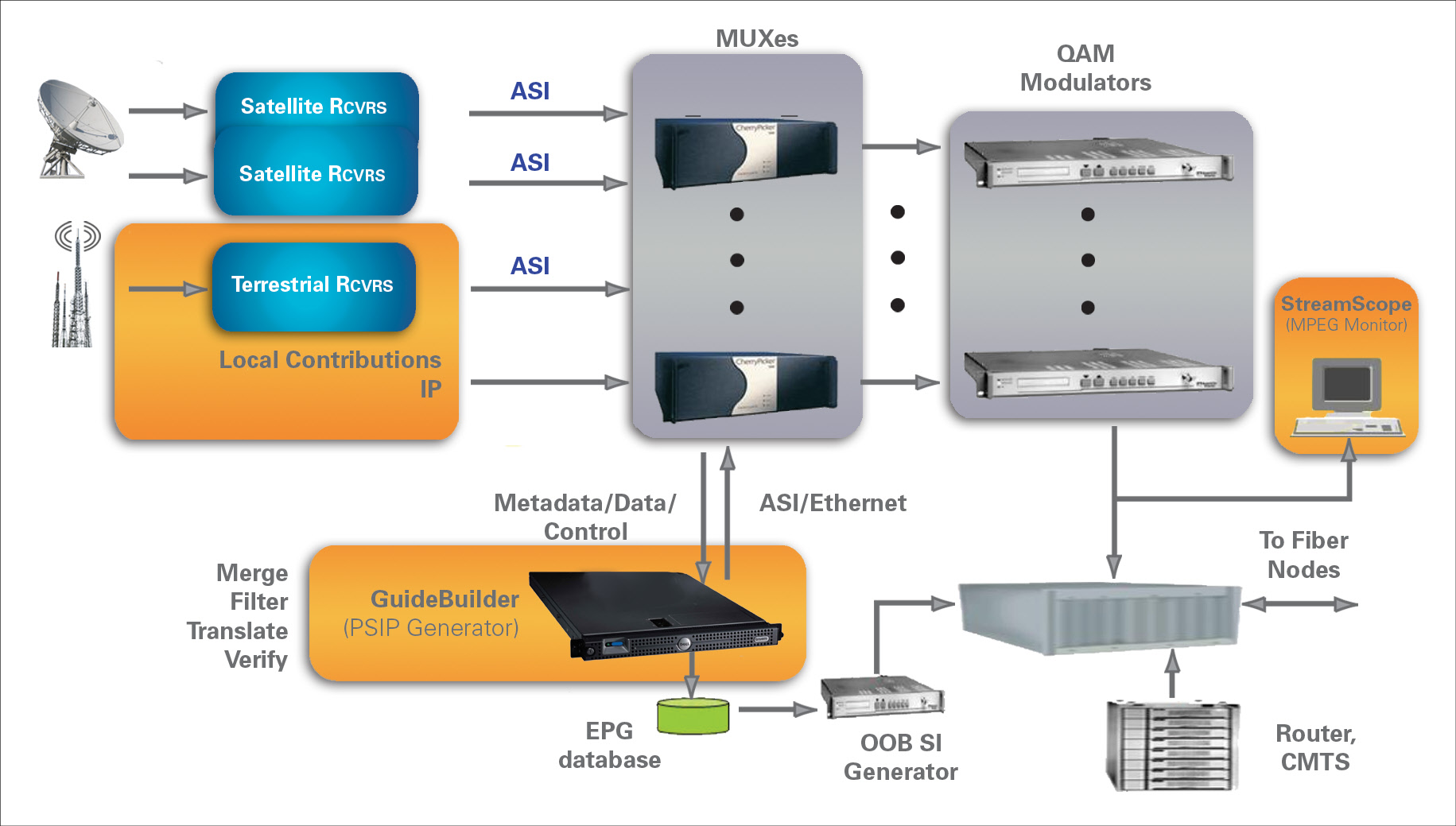 GuideBuilder Cable TV Metadata Generator Triveni Digital