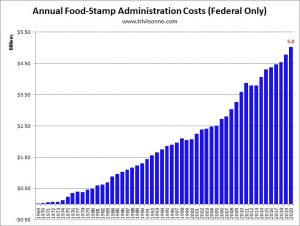 Food-Stamps-Administration-Costs