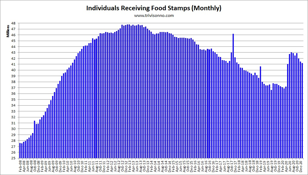 What Number Food Stamp Office