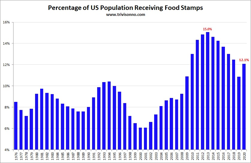 https://i0.wp.com/www.trivisonno.com/wp-content/uploads/Food-Stamps-Percent.jpg
