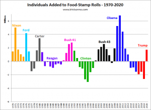 Food-Stamps-Presidents