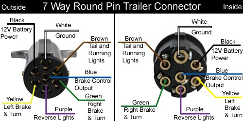 7 way round trailer 7 pin flat trailer plug wiring diagram australia efcaviation com 7 round trailer wiring diagram at mifinder.co