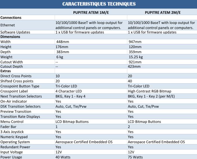 Caractéristiques techniques Panel de contrôle ATEM