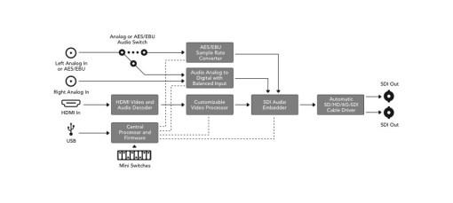 MINI CONVERTISSEUR BLACKMAGIC HDMI VERS SDI 4K