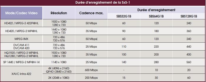 CARTE SONY SxS-1 32 GB