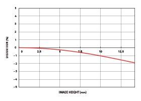 Sigma Art 50-100mm F1.8 DC HSM Canon EF - Objectif