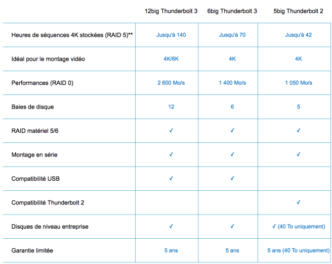 comparaison gamme Lacie 6 BIg /12 BIG THUNDERBOLT