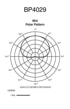 MICRO AUDIOTECHNICA BP4029