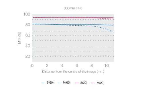 Olympus M.Zuiko ED 300mm F4.0 IS PRO - Objectif